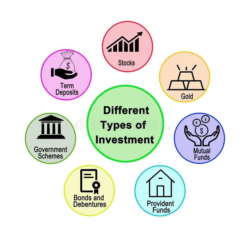 Investing Basics – Types of Investments and Diversification